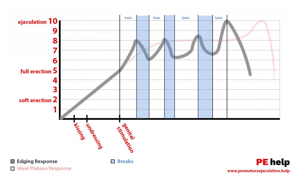 Afiação para o último gráfico de excitação mais longa