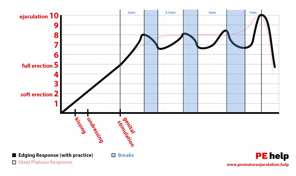 Afiação para durar mais tempo no gráfico de excitação da cama