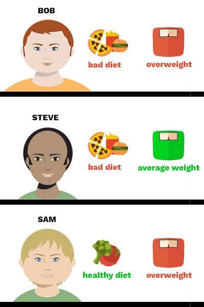 Exemplo de fator de risco para dieta