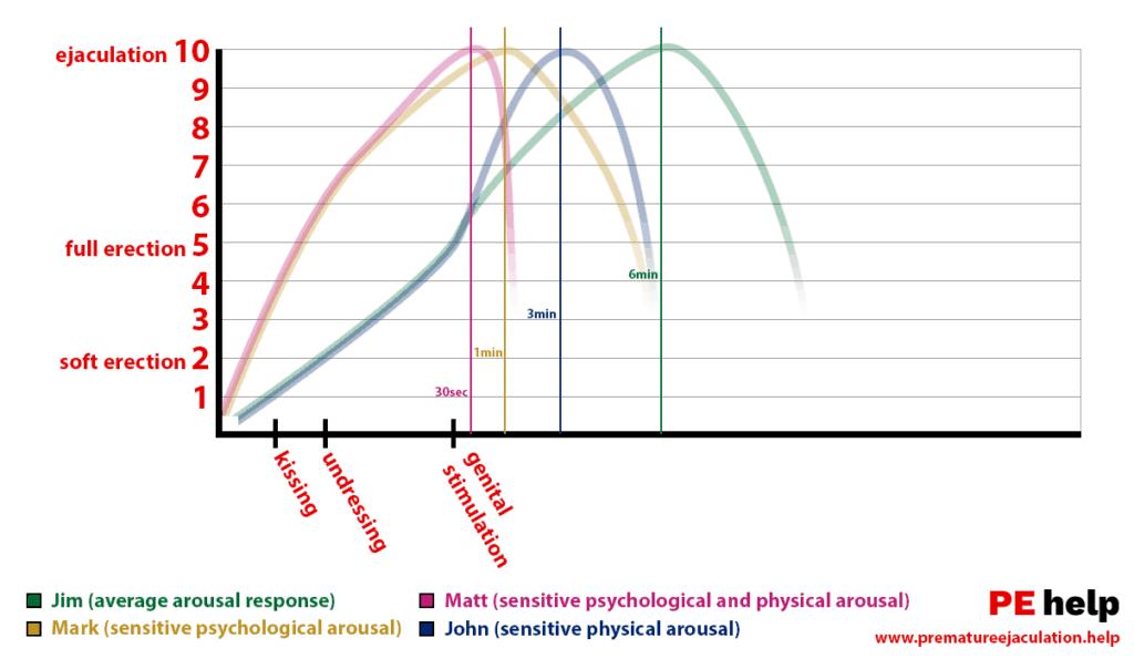 Gráfico de excitação, Por que alguns gozam rápido demais